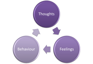 thoughts feelings behaviour